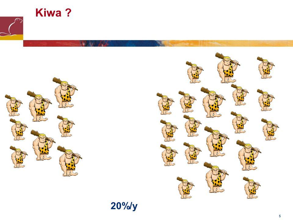 Kiwa 20%/y