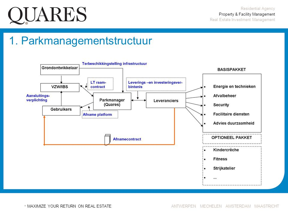 1. Parkmanagementstructuur