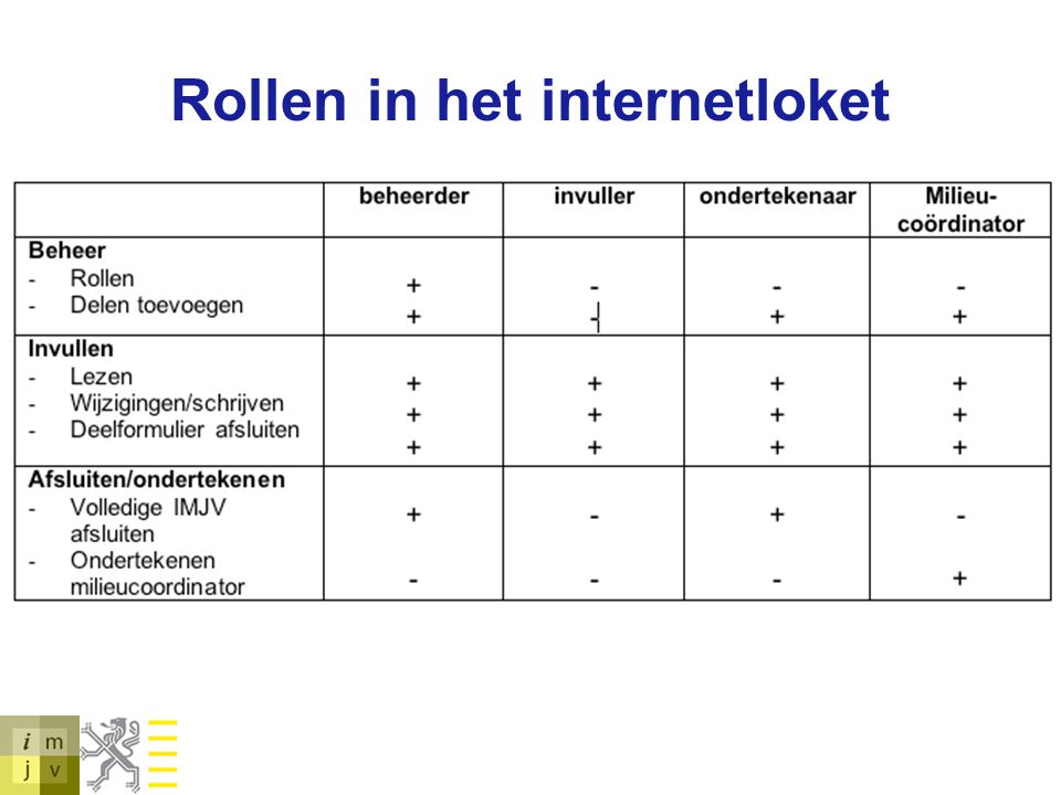 Rollen in het internetloket