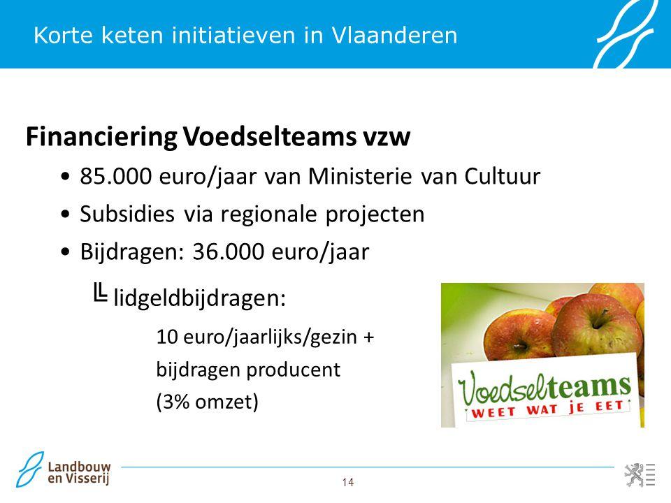 Korte keten initiatieven in Vlaanderen