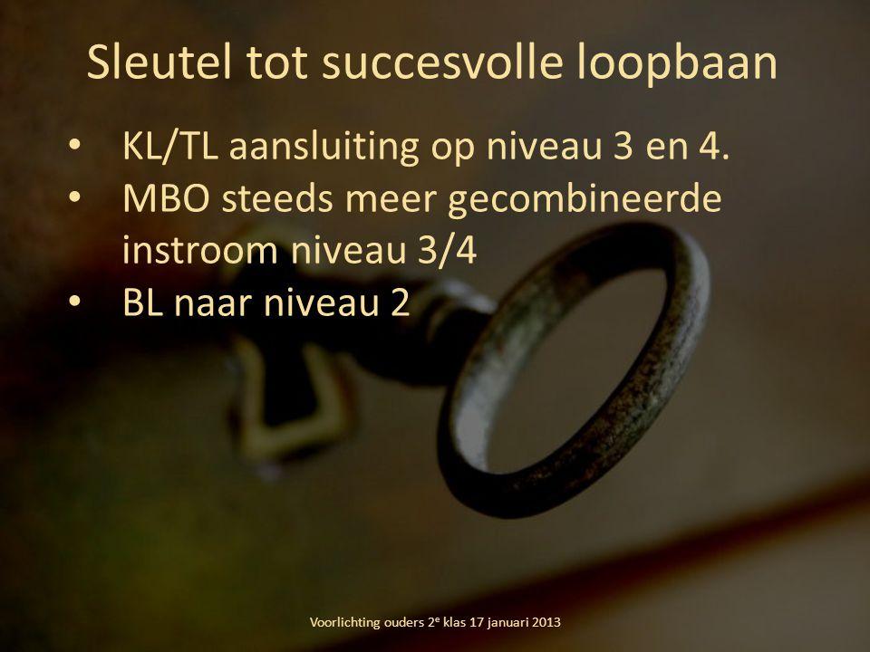 Sleutel tot succesvolle loopbaan
