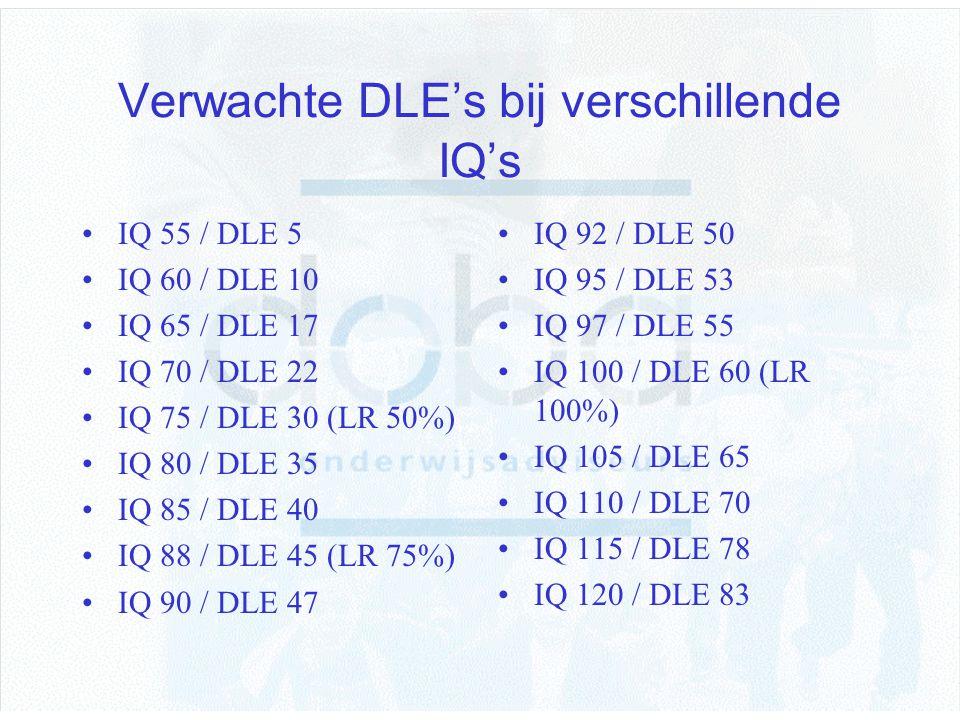 Verwachte DLE's bij verschillende IQ's