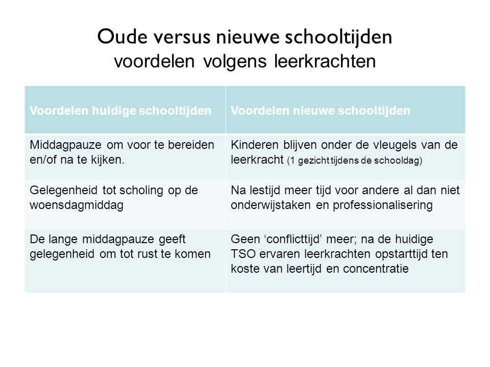 Oude versus nieuwe schooltijden voordelen volgens leerkrachten