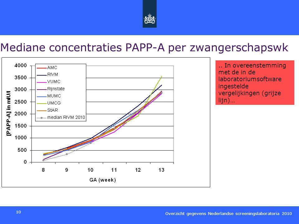 Mediane concentraties PAPP-A per zwangerschapswk