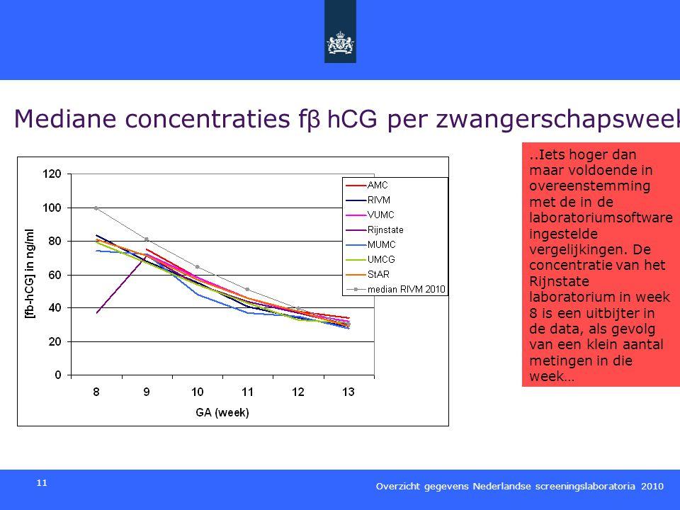 Mediane concentraties fβ hCG per zwangerschapsweek