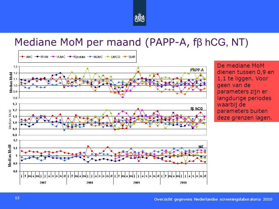 Mediane MoM per maand (PAPP-A, fβ hCG, NT)