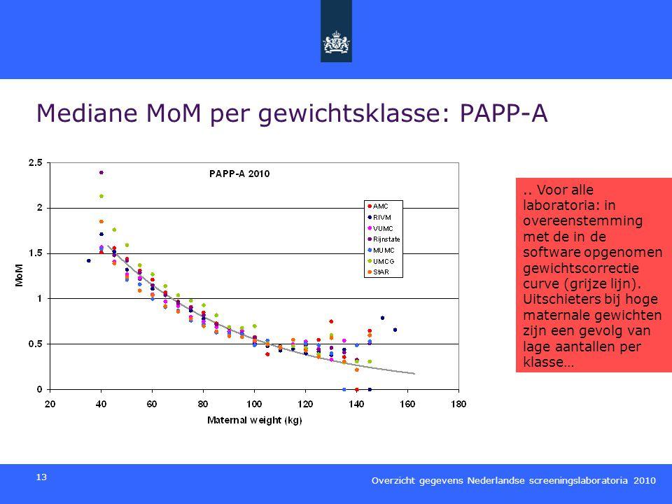 Mediane MoM per gewichtsklasse: PAPP-A