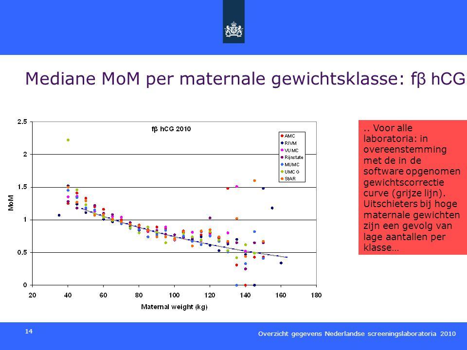 Mediane MoM per maternale gewichtsklasse: fβ hCG