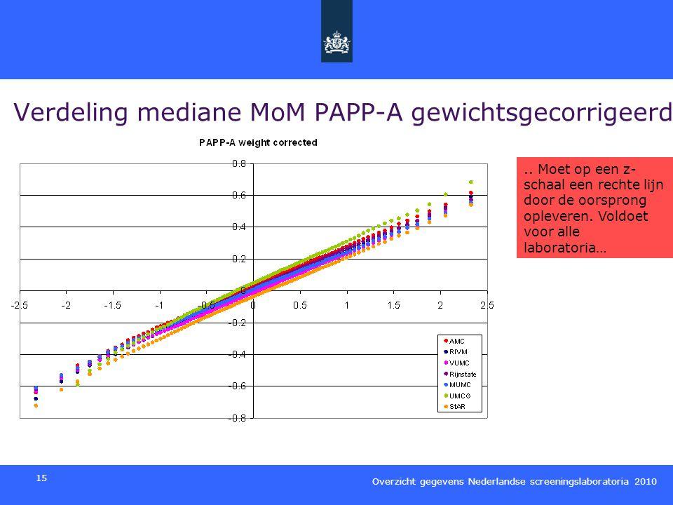 Verdeling mediane MoM PAPP-A gewichtsgecorrigeerd