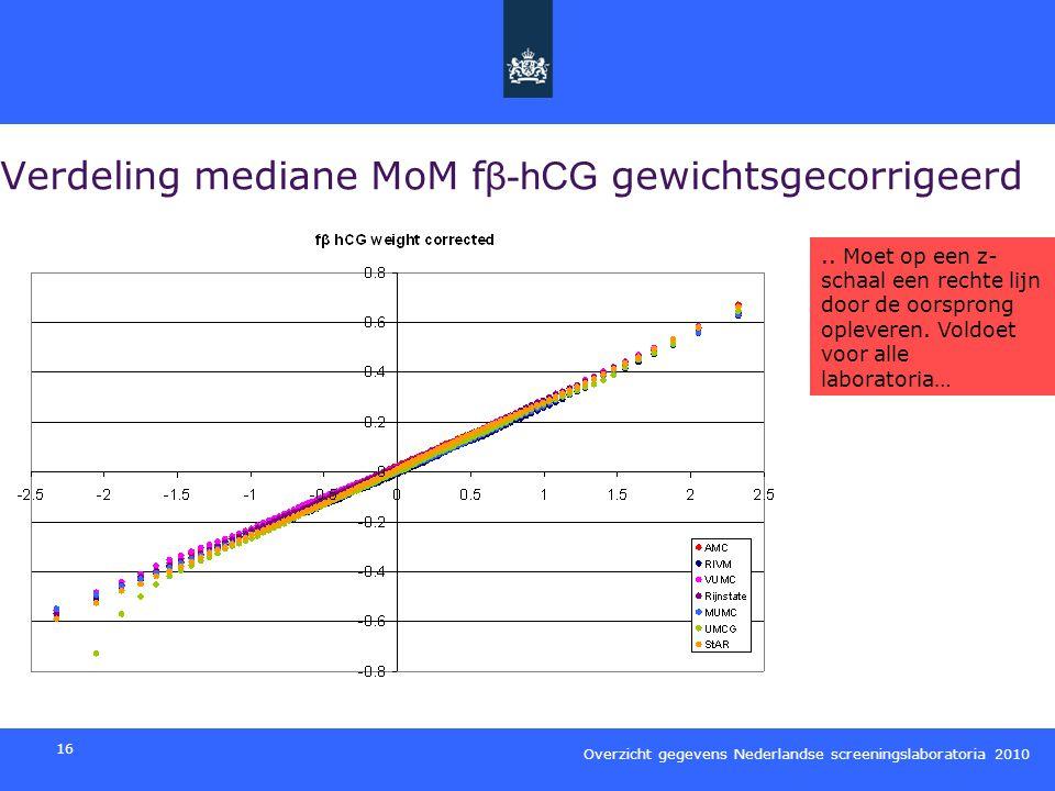 Verdeling mediane MoM fβ-hCG gewichtsgecorrigeerd