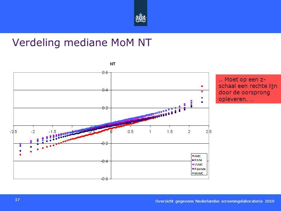 Verdeling mediane MoM NT