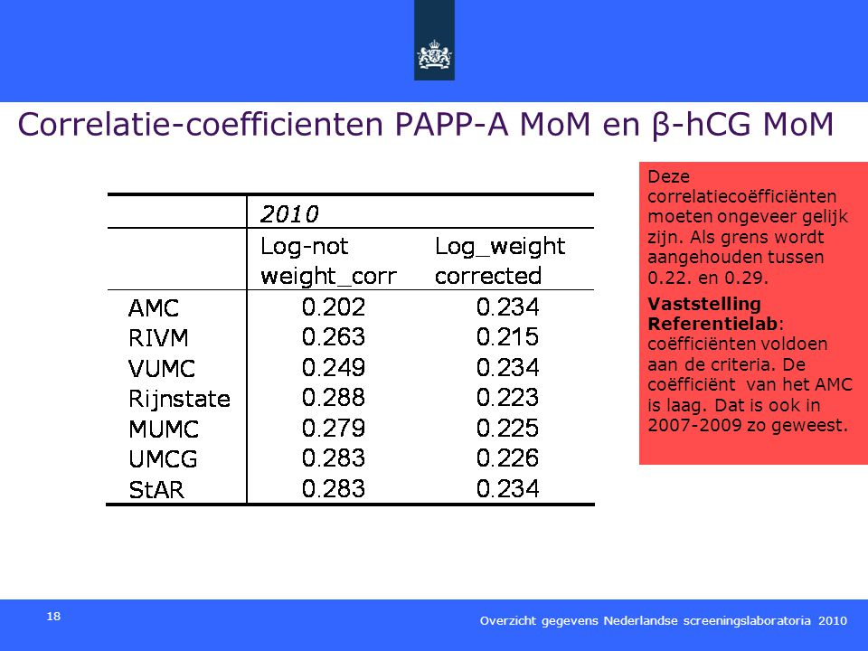 Correlatie-coefficienten PAPP-A MoM en β-hCG MoM