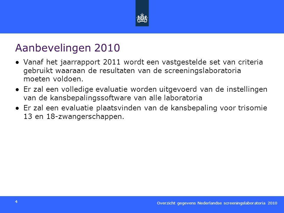 Aanbevelingen 2010