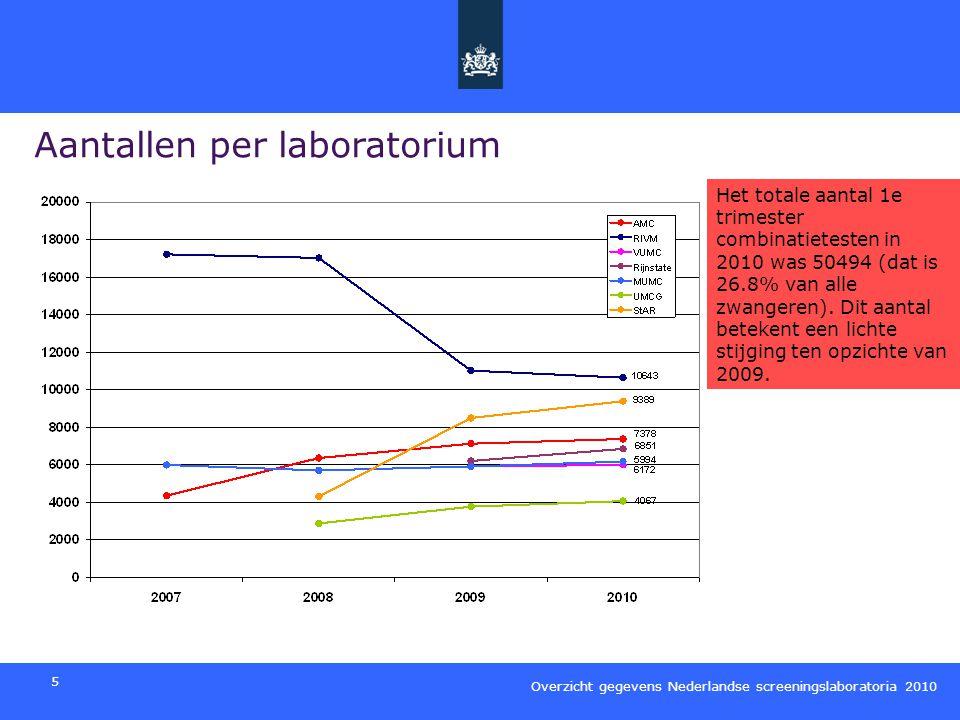 Aantallen per laboratorium