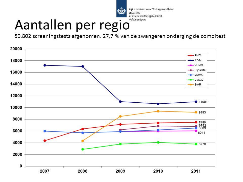 Aantallen per regio 50.802 screeningstests afgenomen.