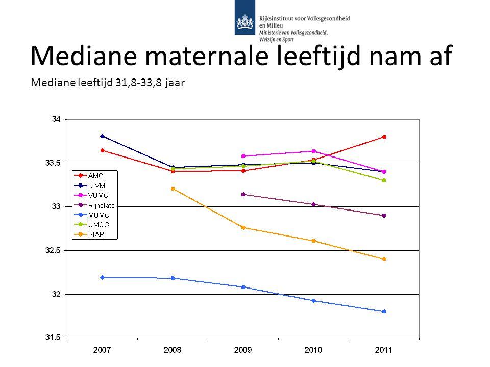 Mediane maternale leeftijd nam af