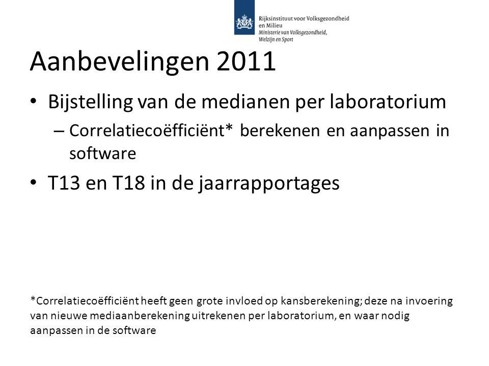 Aanbevelingen 2011 Bijstelling van de medianen per laboratorium