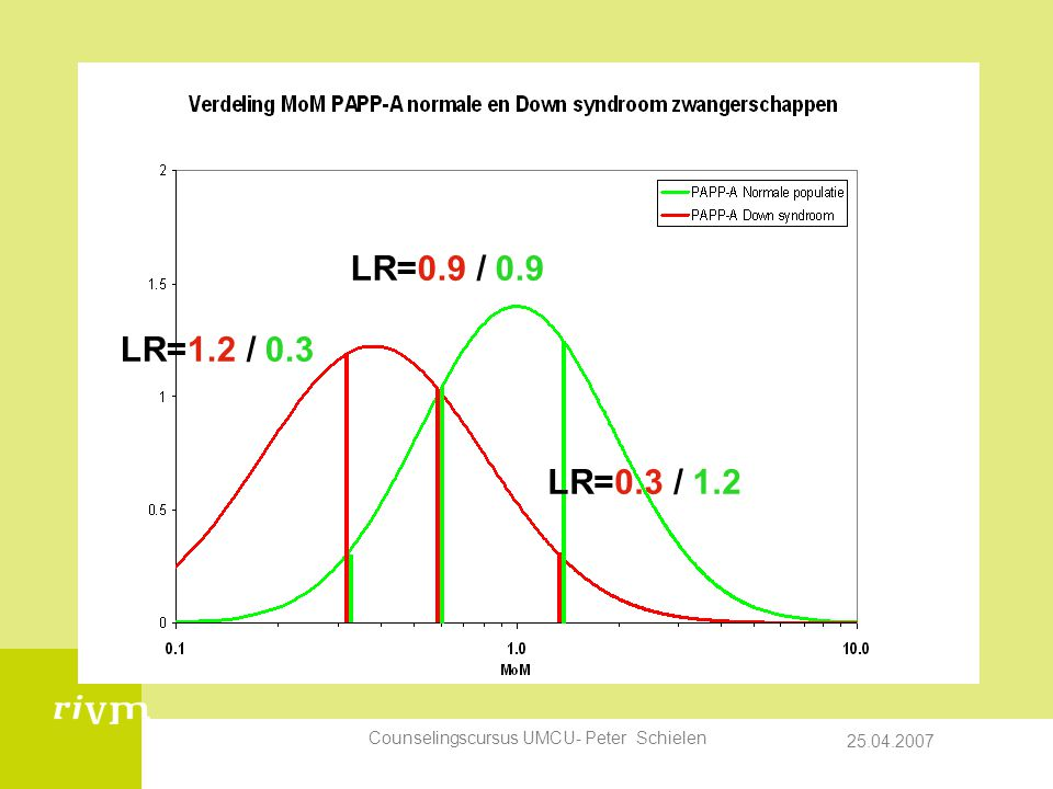 LR=0.9 / 0.9 LR=1.2 / 0.3. LR=0.3 / 1.2. Figuren uit: N:\data\excel\risicoberekening.xls. Counselingscursus UMCU- Peter Schielen.