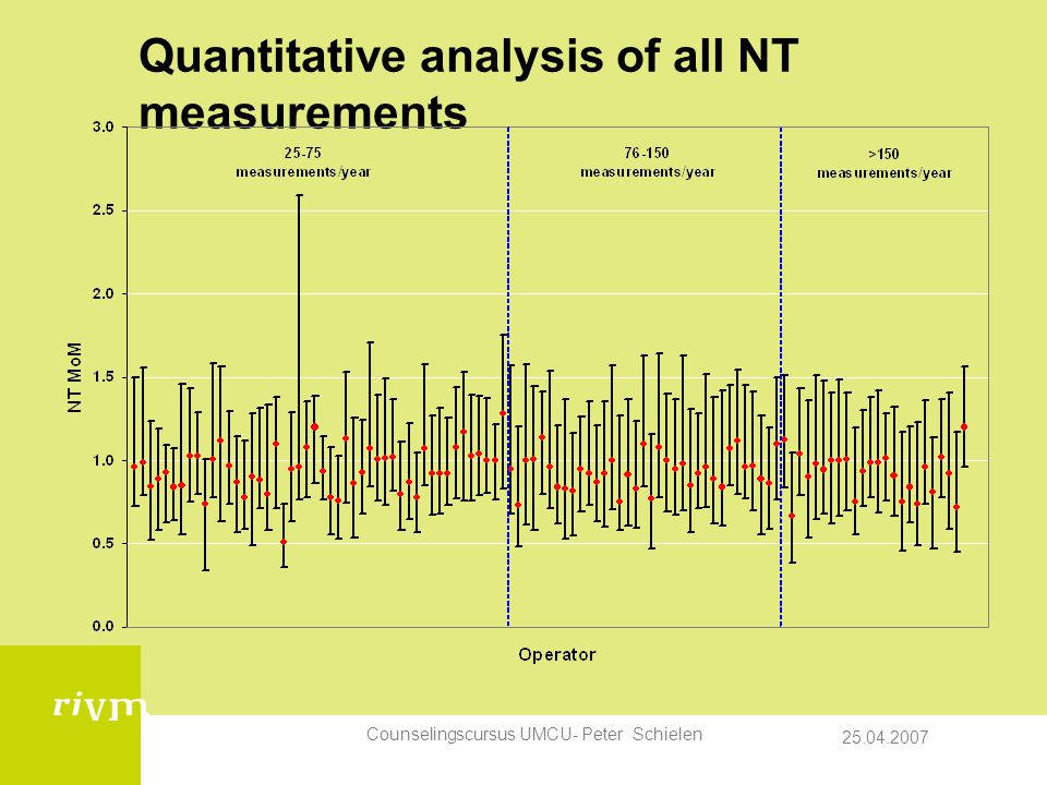 Quantitative analysis of all NT measurements