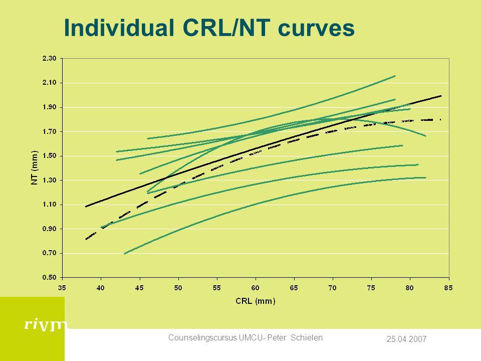 Individual CRL/NT curves