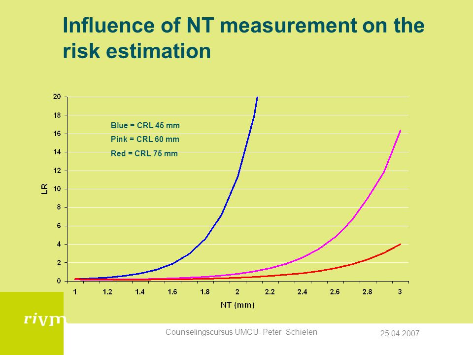 Influence of NT measurement on the risk estimation