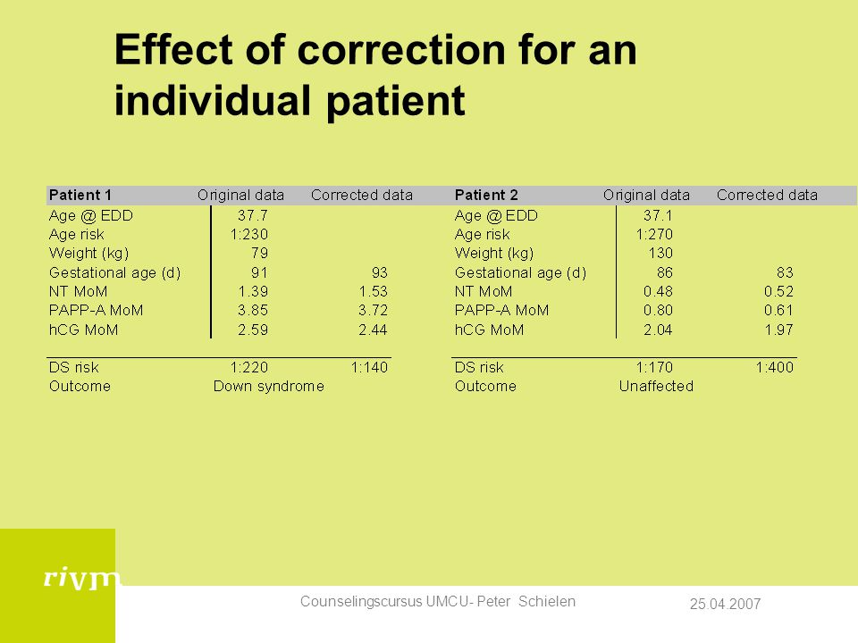 Effect of correction for an individual patient