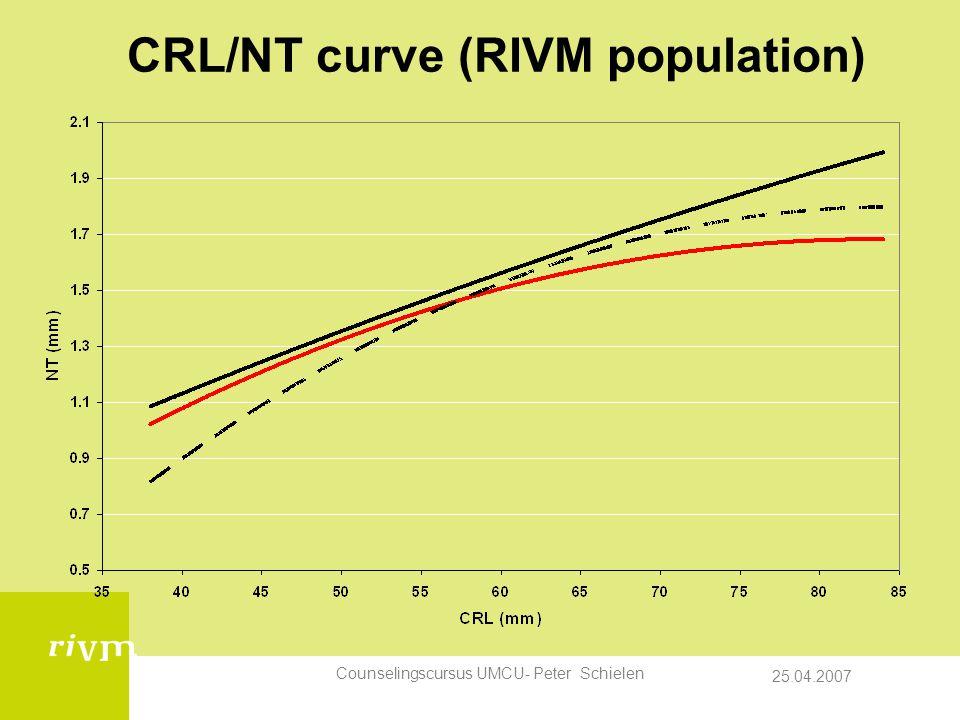 CRL/NT curve (RIVM population)