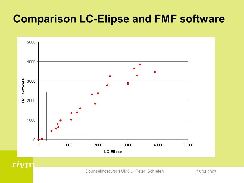 Comparison LC-Elipse and FMF software
