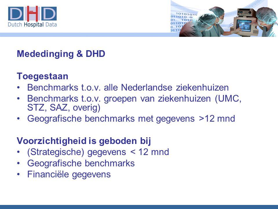 Benchmarks t.o.v. alle Nederlandse ziekenhuizen