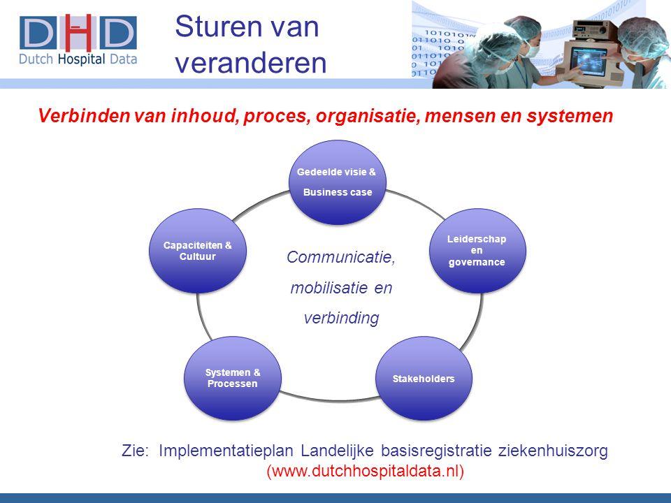 Leiderschap en governance Capaciteiten & Cultuur
