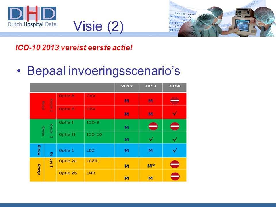 Visie (2) Bepaal invoeringsscenario's