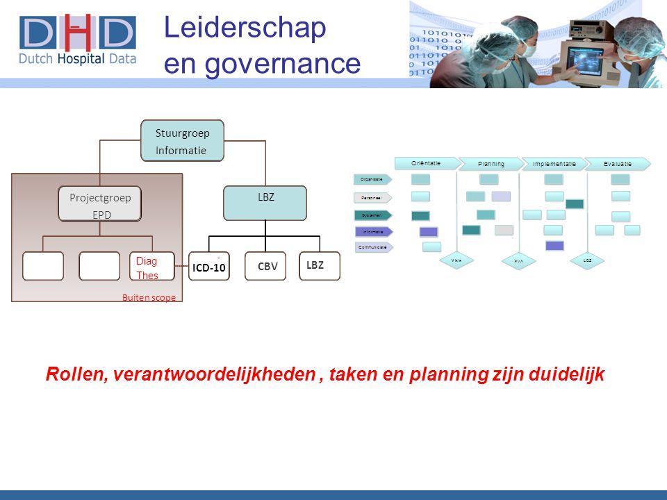 Leiderschap en governance