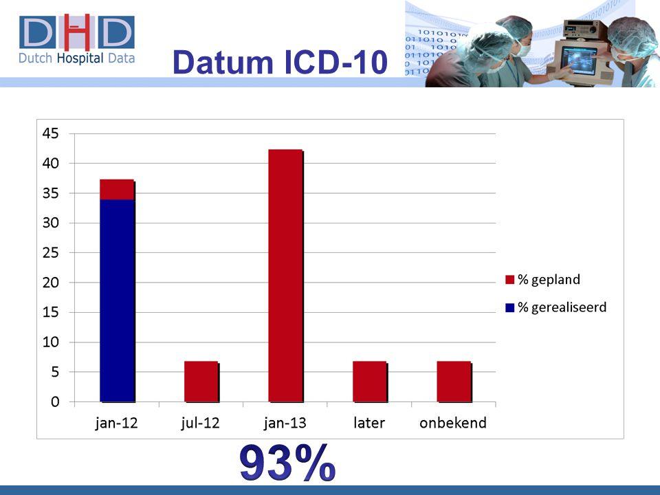 Datum ICD-10 93% 10