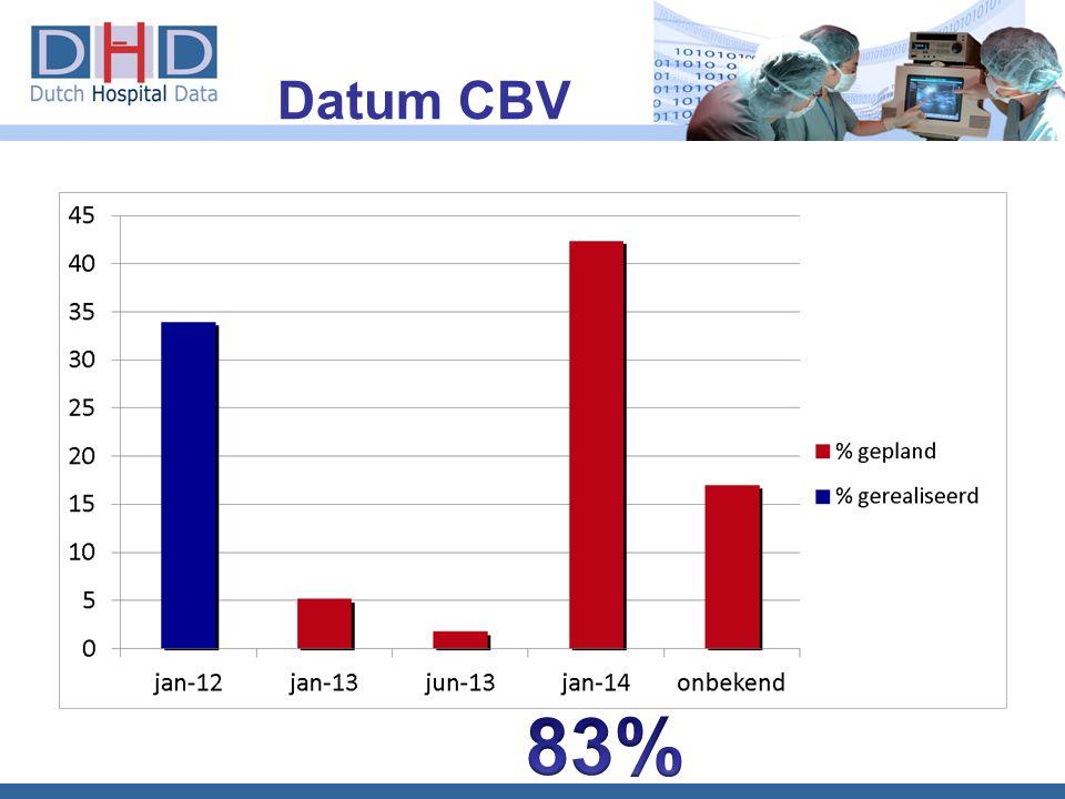 Datum CBV 83% 12