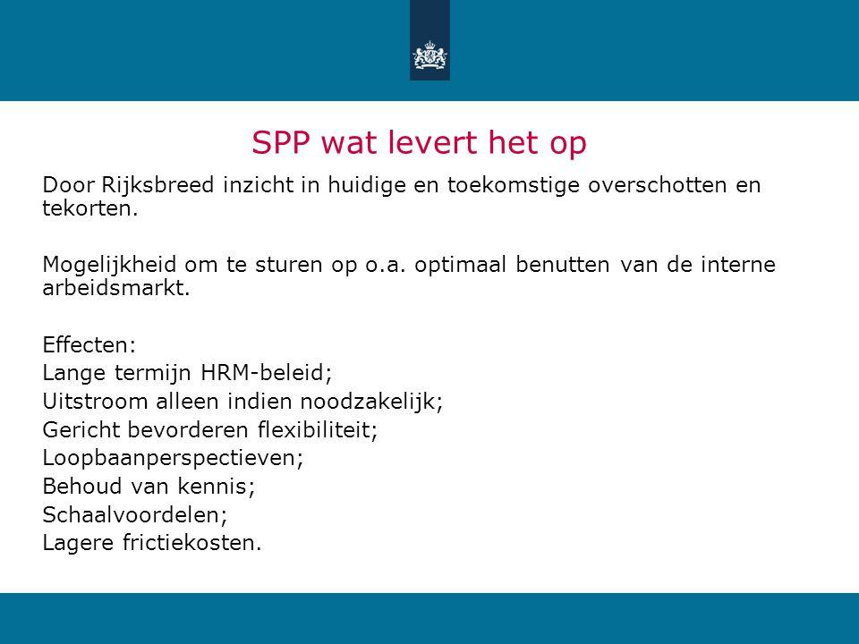 SPP wat levert het op Door Rijksbreed inzicht in huidige en toekomstige overschotten en tekorten.