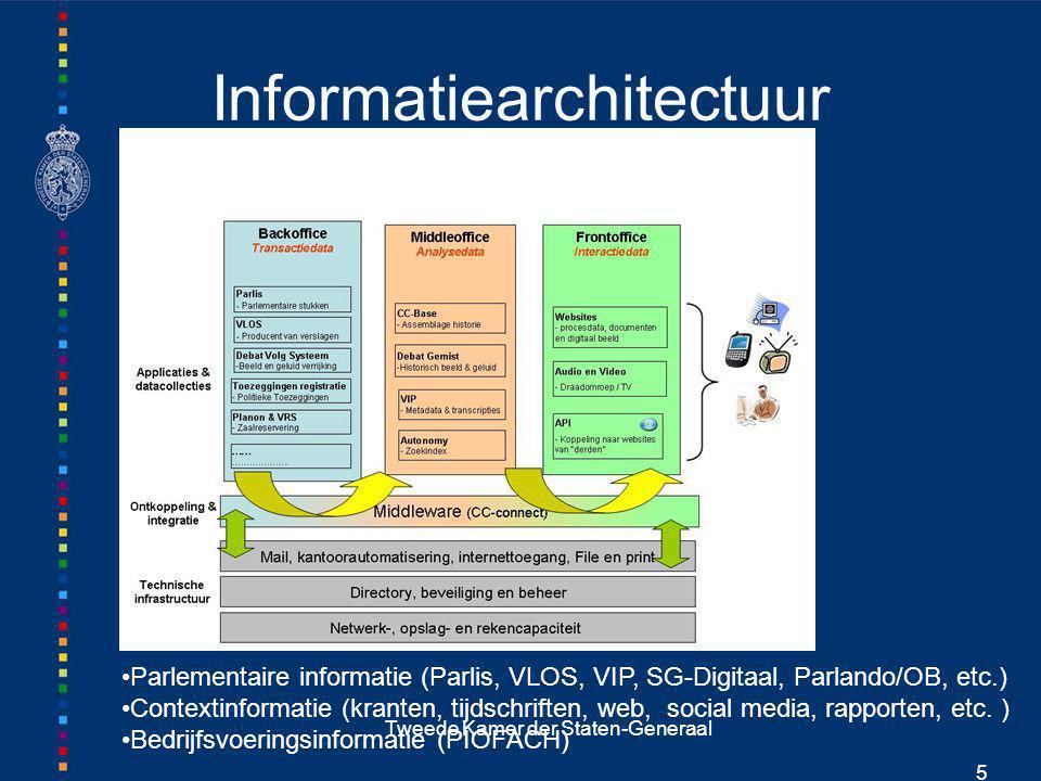 Informatiearchitectuur