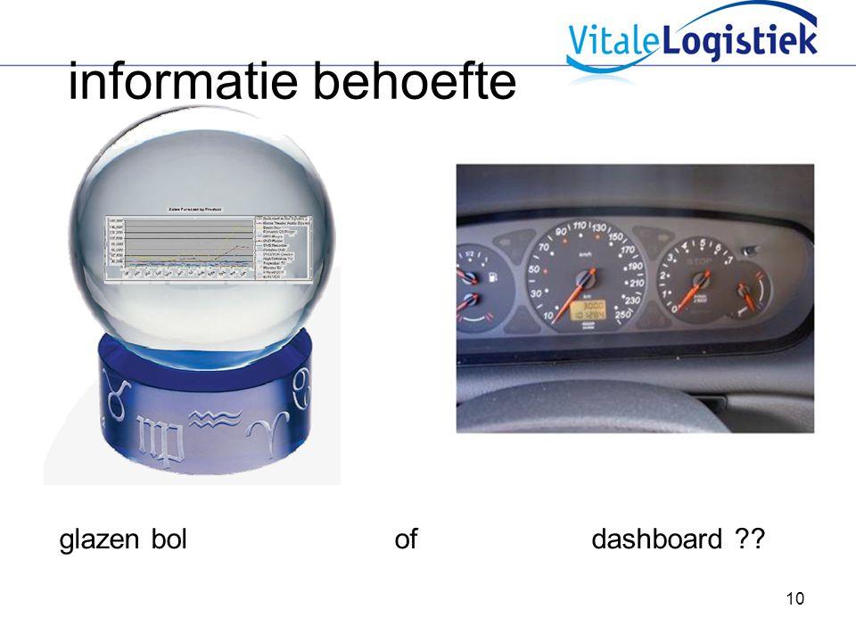 informatie behoefte glazen bol of dashboard
