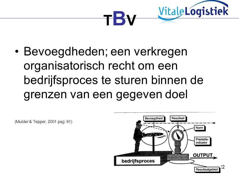 TBV Bevoegdheden; een verkregen organisatorisch recht om een bedrijfsproces te sturen binnen de grenzen van een gegeven doel.
