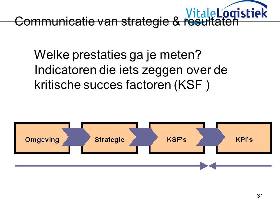 Communicatie van strategie & resultaten