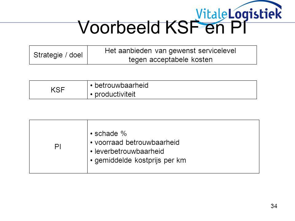 Voorbeeld KSF en PI Het aanbieden van gewenst servicelevel