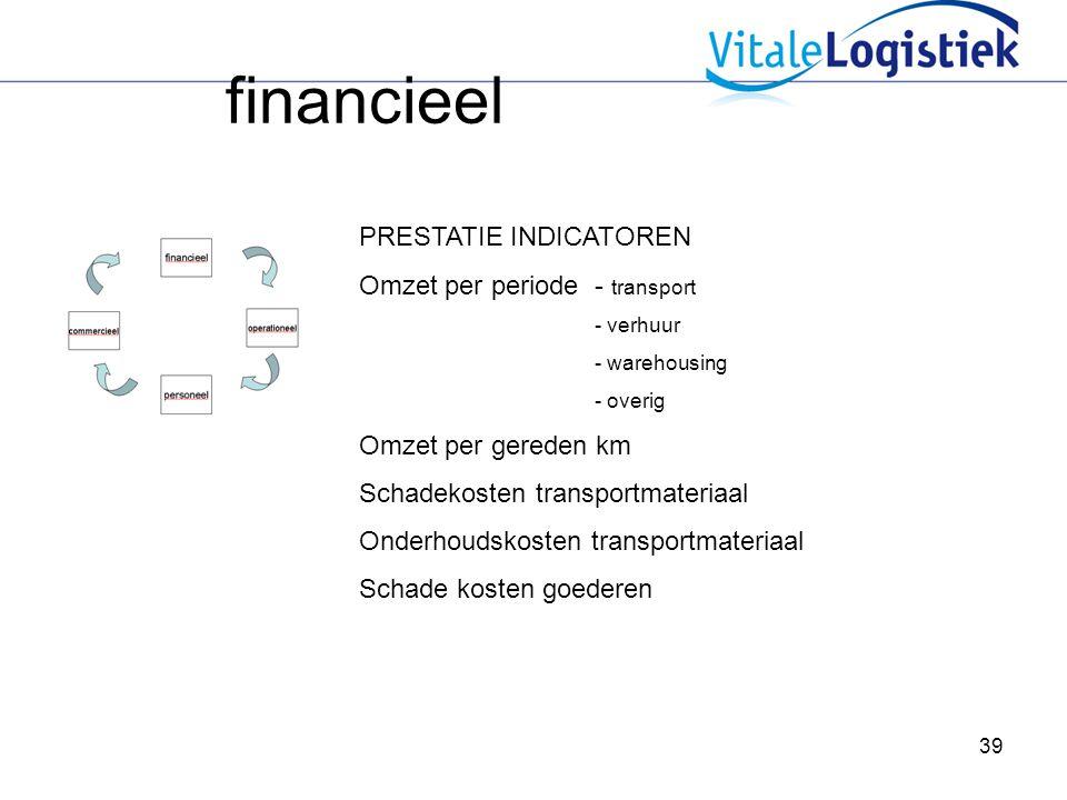 financieel PRESTATIE INDICATOREN Omzet per periode - transport
