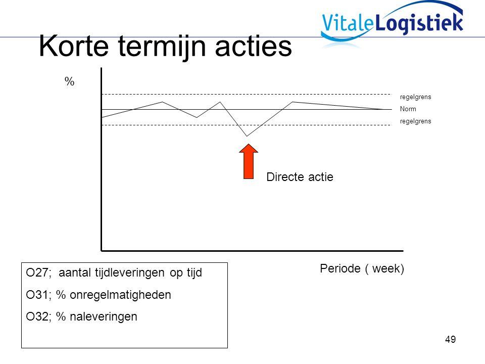 Korte termijn acties % Directe actie Periode ( week)