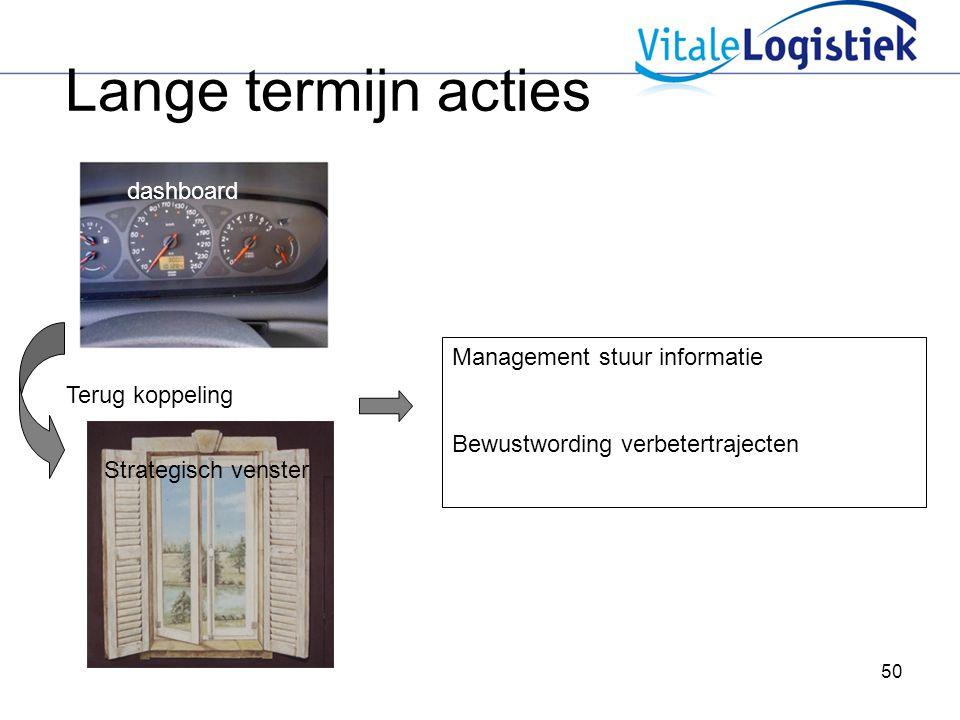 Lange termijn acties dashboard Management stuur informatie