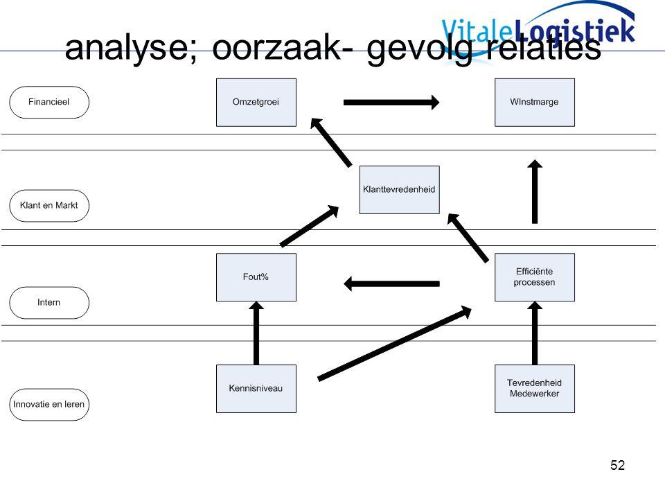 analyse; oorzaak- gevolg relaties