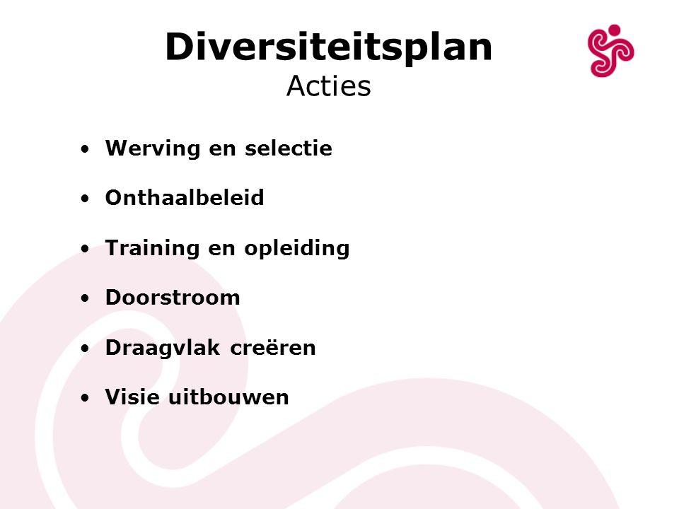 Diversiteitsplan Acties