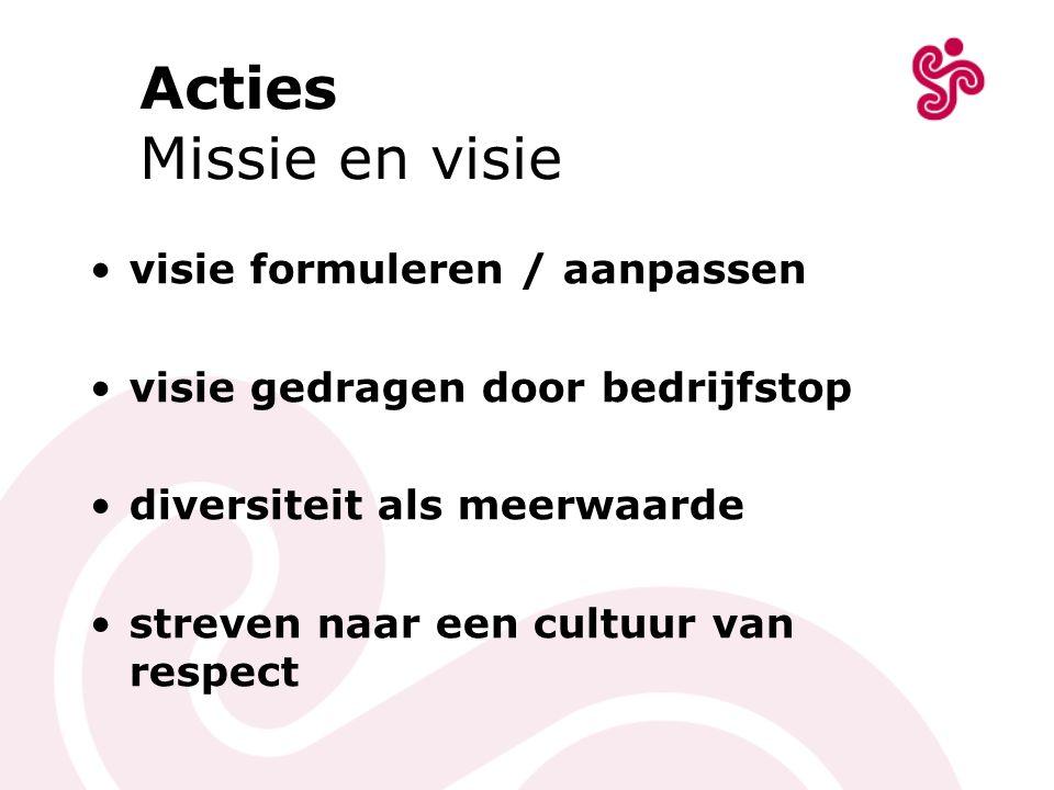Acties Missie en visie visie formuleren / aanpassen