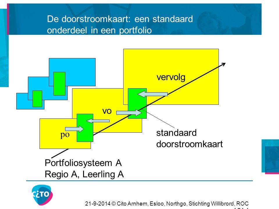 De doorstroomkaart: een standaard onderdeel in een portfolio