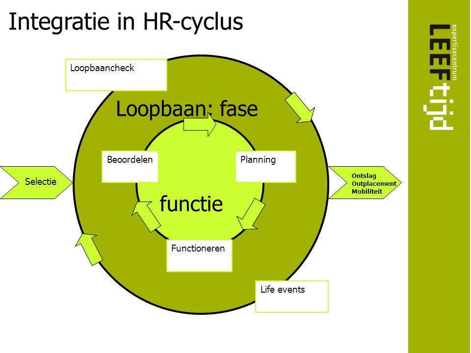 Integratie in HR-cyclus