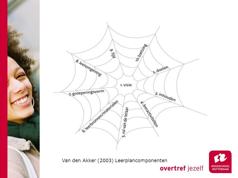 Van den Akker (2003) Leerplancomponenten