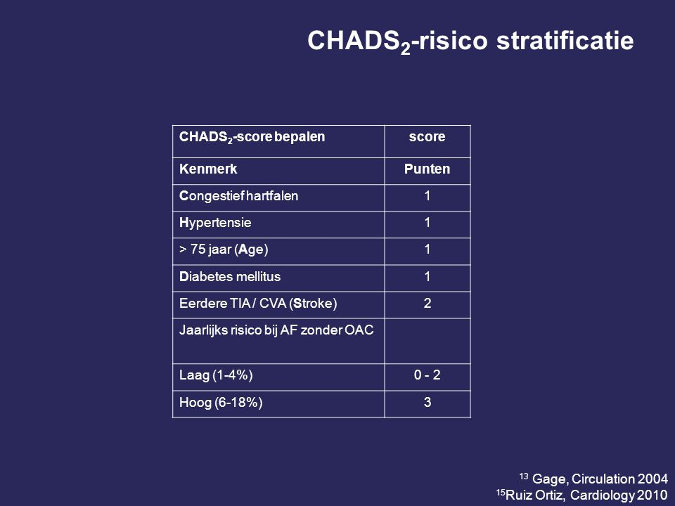 CHADS2-risico stratificatie
